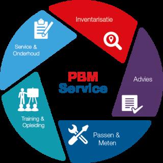 PBM Service Eurosafe Solutions